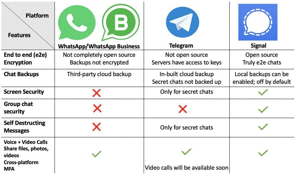 App messaggistica whatsapp telegram signal